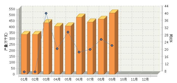 9月中国太阳能电池产量同比增长23.82%