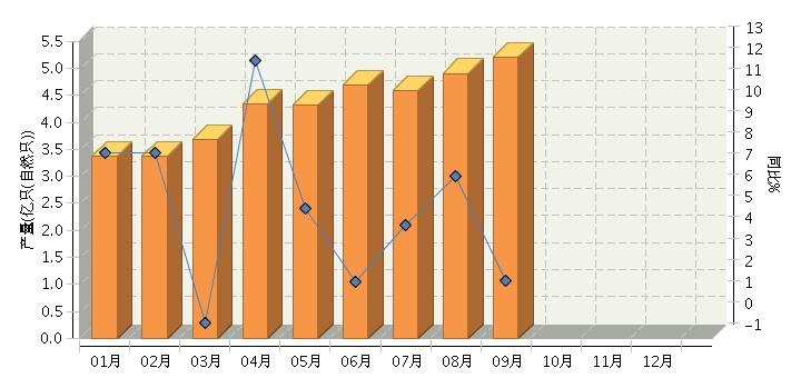 9月中国锂离子电池行业产量同比增长1.74%