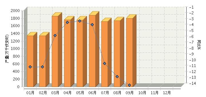 9月中国铅酸电池行业产量同比下降13.72%