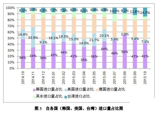 10月份我国多晶硅进口量为7504吨 环比回落29.2%