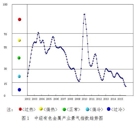 2015年11月中经有色金属产业月度景气指数报告