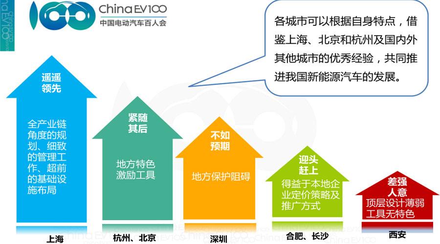 十二五中国新能源汽车推广政策(中央+地方)全解析