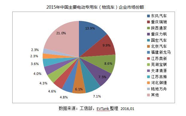 EVTank发布《中国电动物流车市场专项研究报告(2016)》