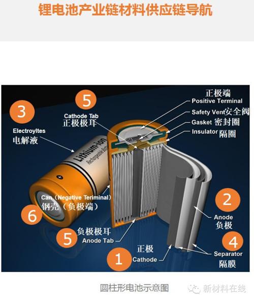 史上最全的锂电池产业链材料供应商导航(名单)
