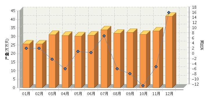 12月原电池及原电池组产量同比增长17.26%