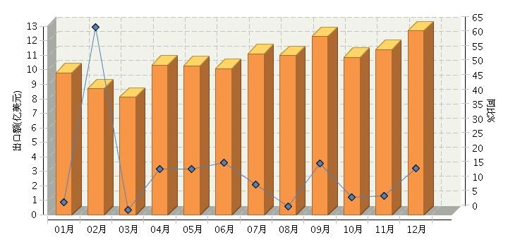 1-12月中国电池行业累计完成出口额同比增长12.91%
