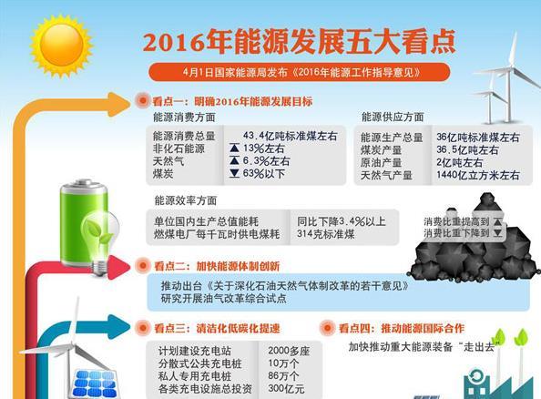 2016年能源工作指导意见发布