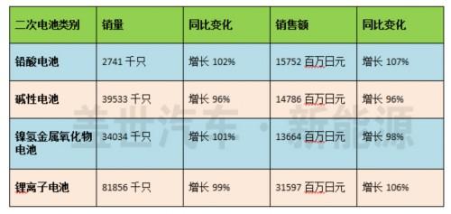 2016年日本电动汽车用动力锂电池出货量高速增长