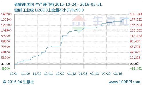 3月碳酸锂市场价格稳步上涨 电池级均价16万元/吨