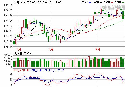 21日锂电池概念股盘后统计 天齐锂业跌幅9.74%