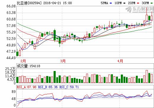 21日新能源汽车概念股盘后统计 比亚迪涨幅3.19%