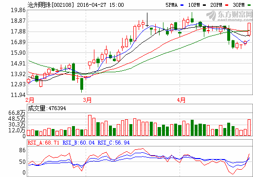 27日锂电池概念股盘后统计 沧州明珠涨停