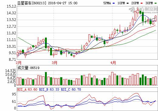 27日新能源汽车概念股盘后统计 亚星客车涨幅4.56%
