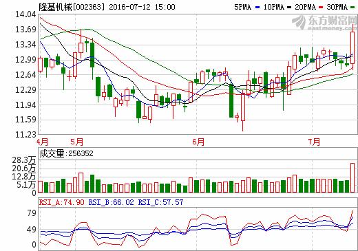 12日充电桩概念股盘后统计 隆基机械涨幅6.15%