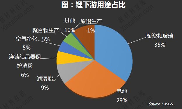 【独家下载】2015年度中国锂产业行业报告