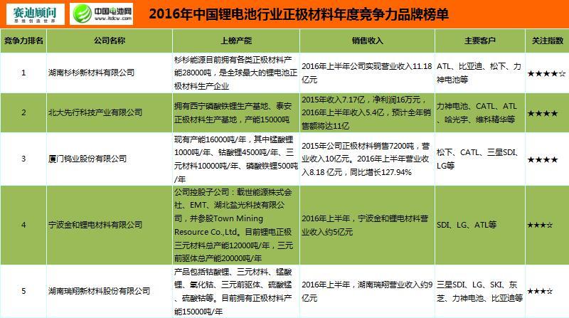2016年中国锂电池正极材料年度竞争力品牌榜单