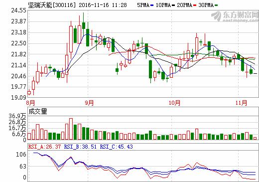 坚瑞沃能4161.6万澳元收购AJM19.9%股权 涉足锂矿资源
