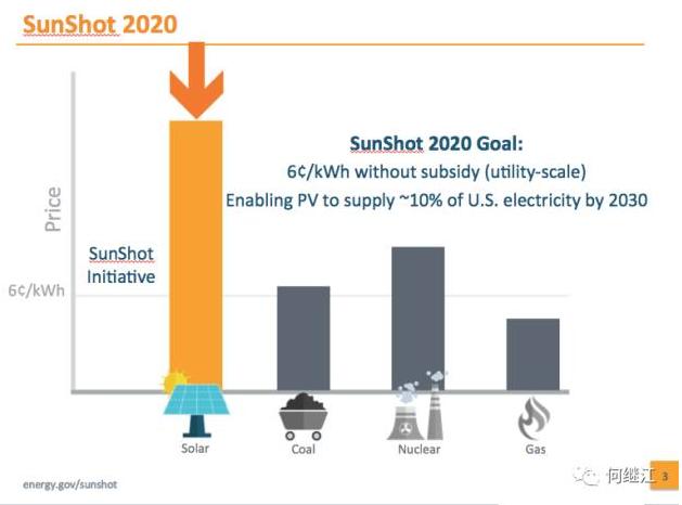 美国能源部:光伏发电量占比2030年达20% 2050年达40%