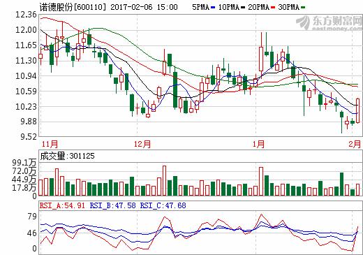 诺德股份:受益锂电池行业铜箔涨价  预计预增扭亏为盈