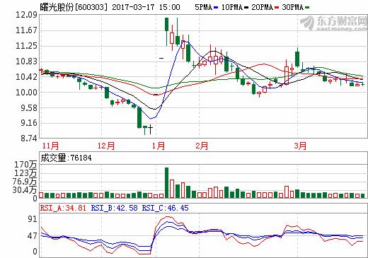 曙光股份终止投资睿驰动力 和三星 SDI 合资公司有关?