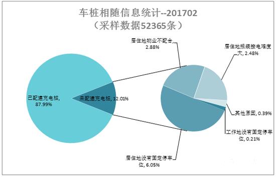 2月新增公共类新能源车充电桩2826个 同增151.7%