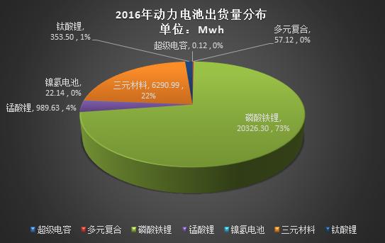 2016年动力电池出货量达28Gwh 比亚迪等四家占比66%