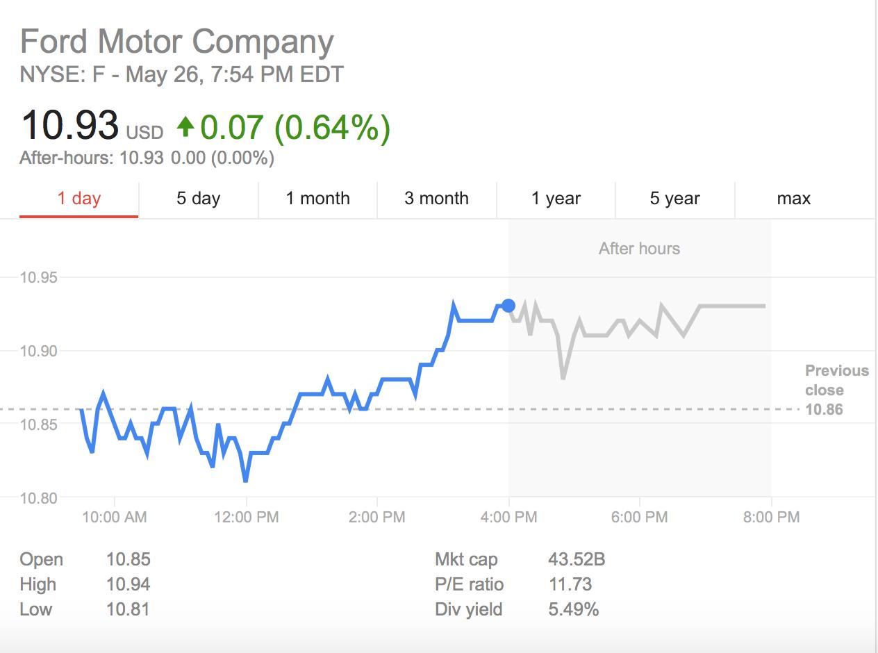 华尔街预测福特新CEO的第一把火:押注无人驾驶 叫板特斯拉