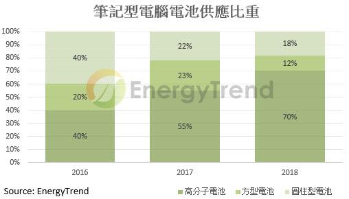 受2017年钴价涨价带动 IT行业电池第二季价格上扬逾15%