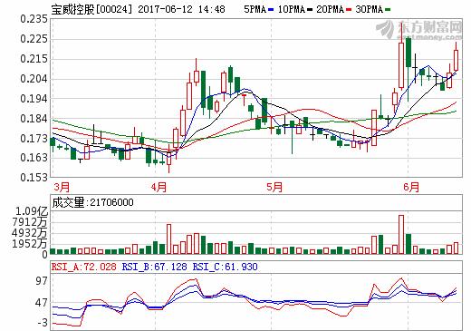 宝威控股:拟1.45亿元入股加拿大锂矿公司NAL不超过10%