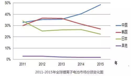 锂电池产业链的中 车云网日韩大战