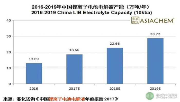 外资电解液制造商在中国为何频频巨亏?