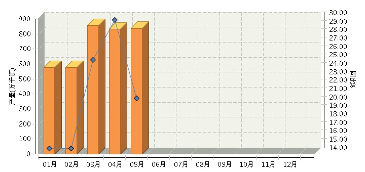 5月全国太阳能电池产量同比增长20.61%