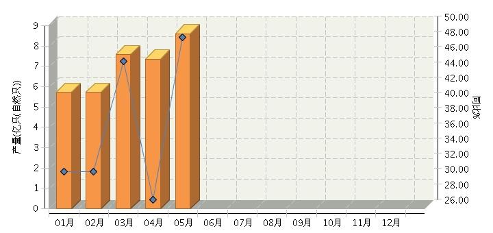 5月全国锂离子电池产量同比增长48.5%