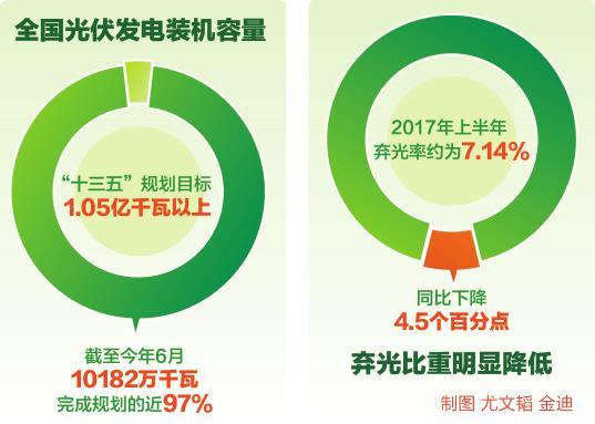 上半年光伏发电装机量10182万千瓦 弃光率下降4.5%