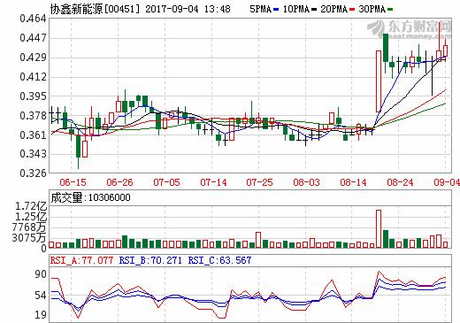 协鑫新能源上半年净利增长188% 普通光伏电站单瓦降至6.3元