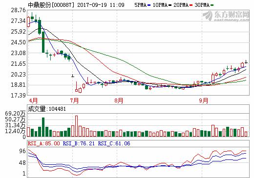 中鼎股份:拟8421万元收购国能电池1.203%股权
