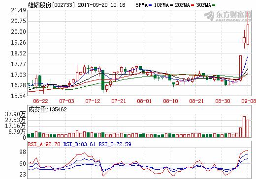 雄韬股份:终止收购某动力电池公司股权 股票今日复牌