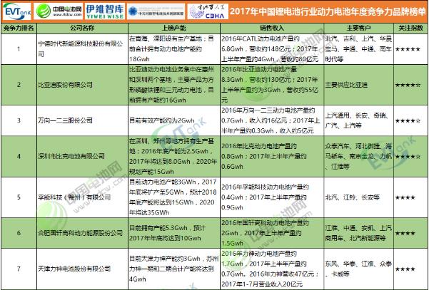 2017年中国新濠天地行业新濠天地年度竞争力品牌榜单