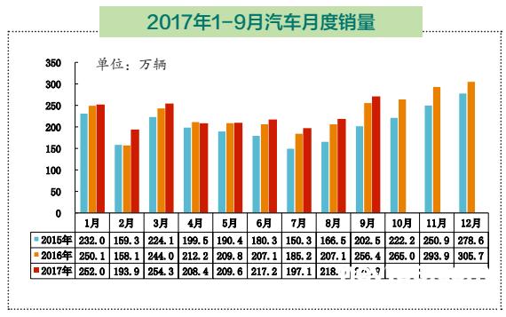 """迎""""金九""""   新能源汽车销量创2017年单月之最"""