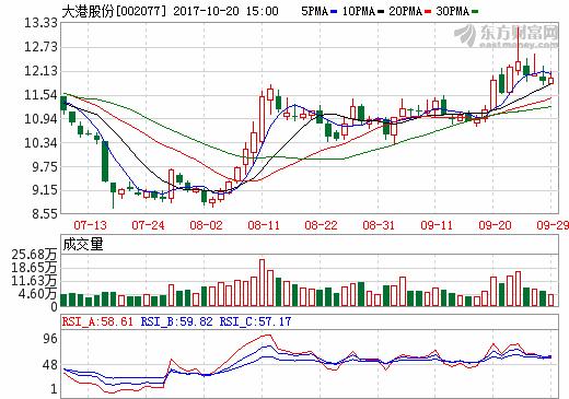 大港股份逾15亿投资锂电池 控股股东卖股支持