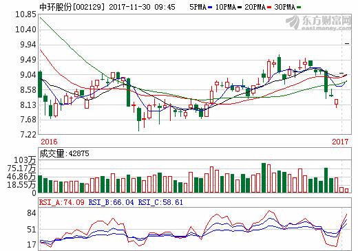 """单多晶""""龙头""""合作进一步深化 中环股份与保利协鑫相互增资"""