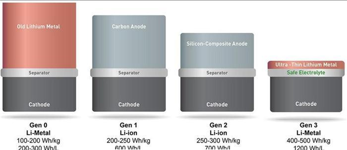 研究人员向电解液加入磷及硫 或将续航里程数提升3倍