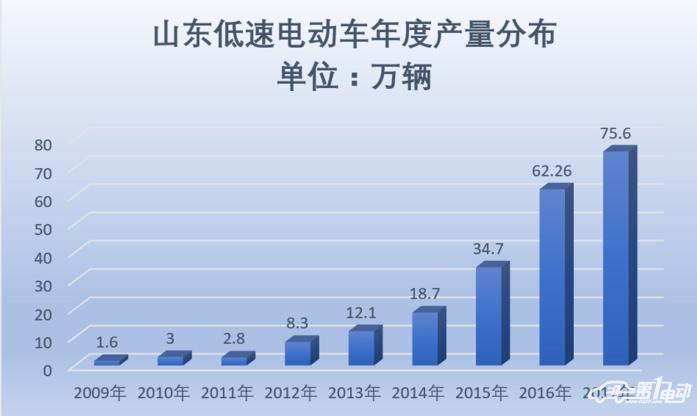 2017年山东低速电动车生产75.6万辆  放缓:同增15.69%