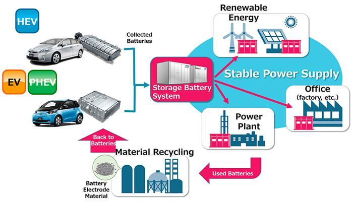 丰田和中部电力公司合作 回收电动汽车旧电池