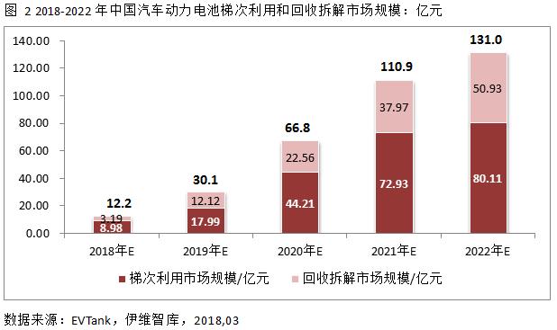 2022年中国汽车动力电池回收量将达42.2万吨 市场规模131亿元