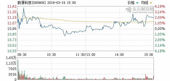 19日充电桩概念股盘后统计 数源科技涨幅2.10%