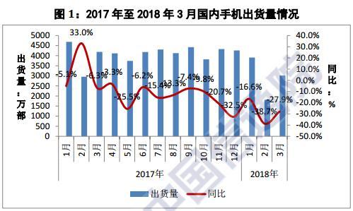 中国手机寒冬继续:一季度出货量同比下降27%