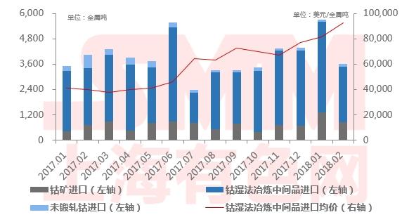2018年2月中国钴原料进口总量3623金属吨 同比下跌11%