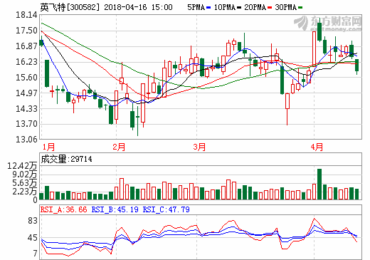 16日充电桩概念股盘后统计 英飞特跌幅3.65%