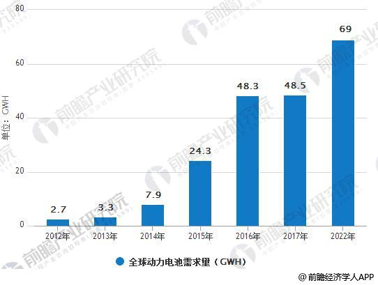 动力电池Pack+BMS市场空间800亿 去年动力锂电池产量为44.5GWh